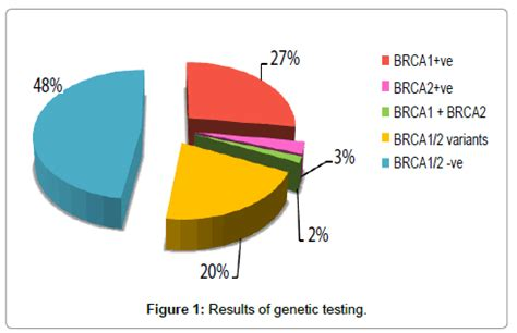 Luminal A Breast Cancer and Molecular Assays: A Review